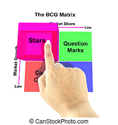 Hand pointing star of BCG Matrix chart (Marketing concept)