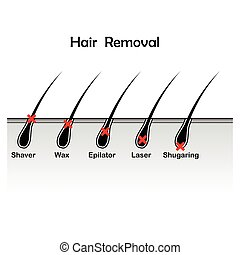 Hair removal background - Hair removal variations with...