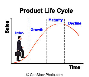 business man stepping forward on product life cycle chart...