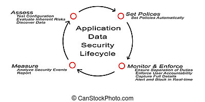 Application Data Security Lifecycle