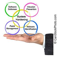 System Hardening