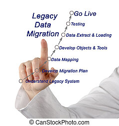 Legacy Data Migration