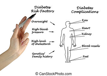 Diabetes complications and risk factors