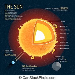 The Sun detailed structure with layers vector illustration....