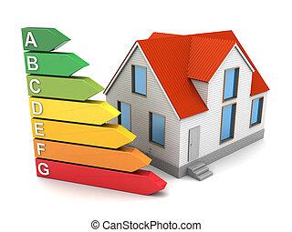 house energy class