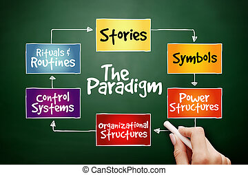 Hand drawn Cultural Web Paradigm, strategy mind map,...