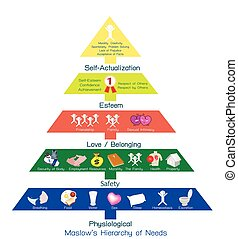 Hierarchy of Needs Chart of Human Motivation