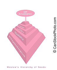 Hierarchy of Needs Diagram of Human Motivation - Social and...