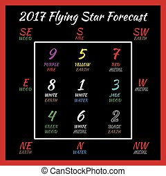 Flying star forecast 2017. Chinese hieroglyphs numbers....