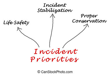 Incident Priorities