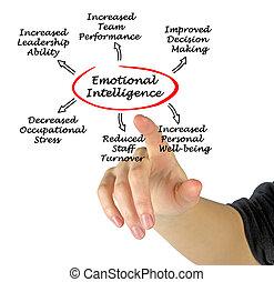 Emotional intelligence