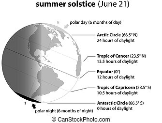 Summer Solstice June - Summer solstice on june 21. Planet...