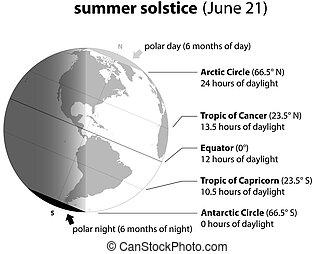Summer Solstice June