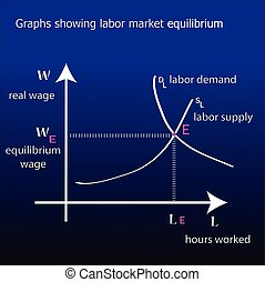 Graphs showing labor market equilibrium. - Graphs showing...
