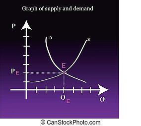 Graph of supply and demand