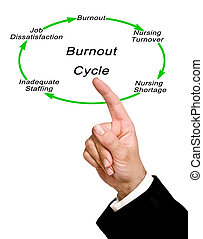 Burnout cycle