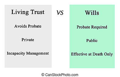 Living Trust	 VS	Wills