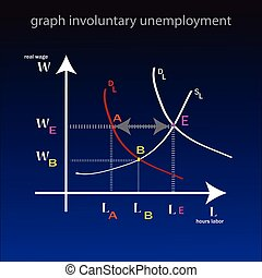 Graph involuntary unemployment.