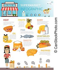 Supermarket Food Infographic Poster