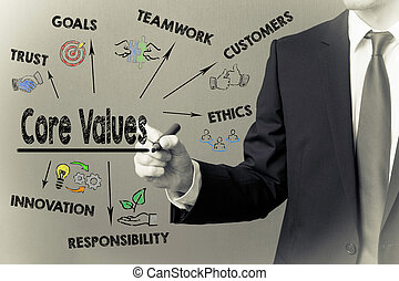 Business man writing - Core Values