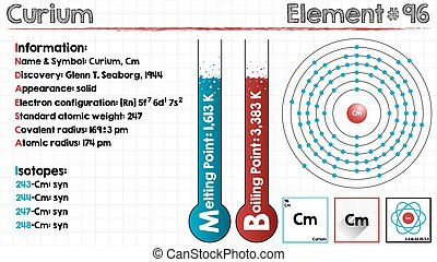 Element of Americium. - Large and detailed infographic of...