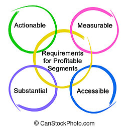 Requirements for profitable segments