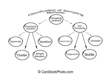 The Probability Sampling and Non-Probability Sampling Method...
