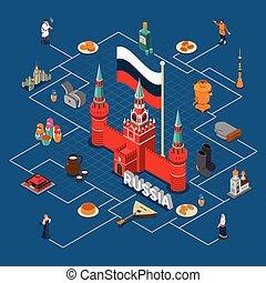 Russia Isometric Touristic Flowchart Compositon - Russiam...