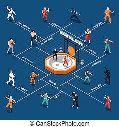 Martial Arts Isometric People Flowchart - Isometric...