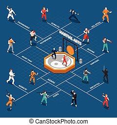Martial Arts Isometric People Flowchart - Isometric...