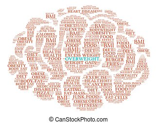 Overweight Brain Word Cloud - Overweight Brain word cloud on...