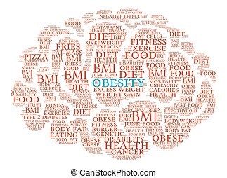 Obesity Brain Word Cloud - Obesity Brain word cloud on a...