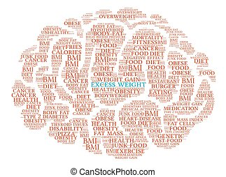 Excess Weight Brain Word Cloud - Excess Weight Brain word...