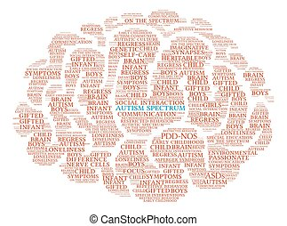 Autism Spectrum Brain Word Cloud - Autism Spectrum Brain...
