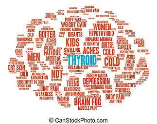 Thyroid Brain Word Cloud - Thyroid Brain word cloud on a...