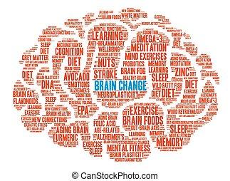 Brain Change Brain Word Cloud - Brain Change Brain word...