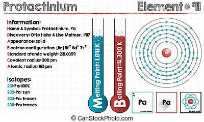 Element of Protactinium - Large and detailed infographic of...