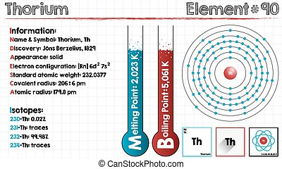 Element of Thorium - Large and detailed infographic of the...