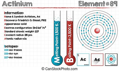 Element of Actinium - Large and detailed infographic of the...