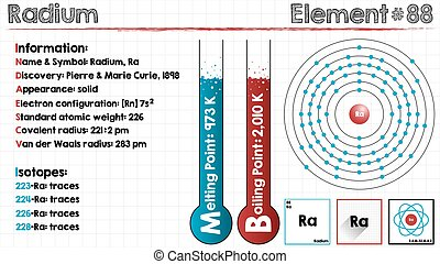 Element of Radium - Large and detailed infographic of the...