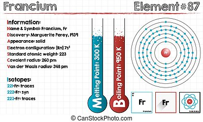 Element of Francium - Large and detailed infographic of the...