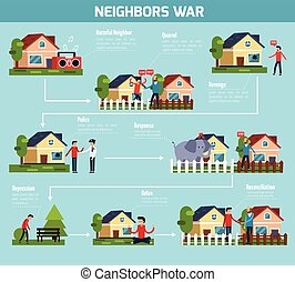 Neighbors War Flowchart - Neighbors war flowchart with...