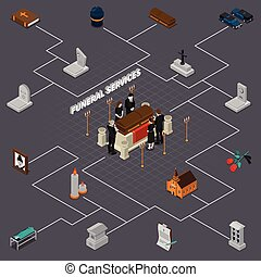 Funeral Services Isometric Flowchart - Funeral services...