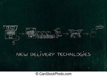 drone delivery of parcel, from the order to the feedback -...