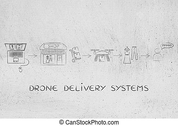 commercial drone delivery of online order parcel, small shop...