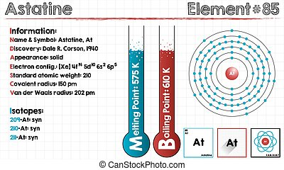 Element of Astatine - Large and detailed infographic of the...