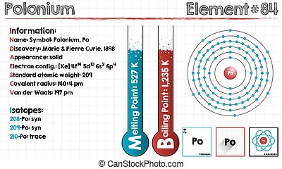 Element of Polonium - Large and detailed infographic of the...