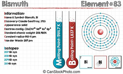 Element of Bismuth - Large and detailed infographic of the...
