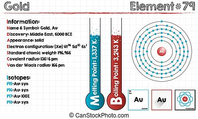 Element of Gold - Large and detailed infographic of the...