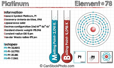 Element of Platinum - Large and detailed infographic of the...